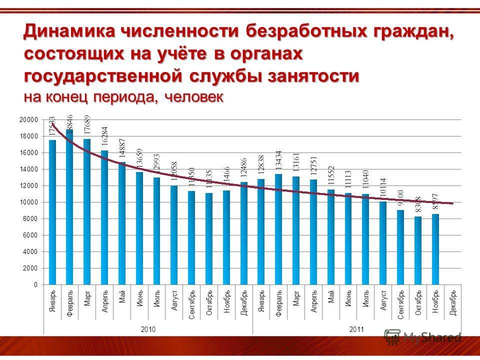 Динамика численности безработных граждан, состоящих на учёте в органах государственной службы занятости на конец периода, человек
