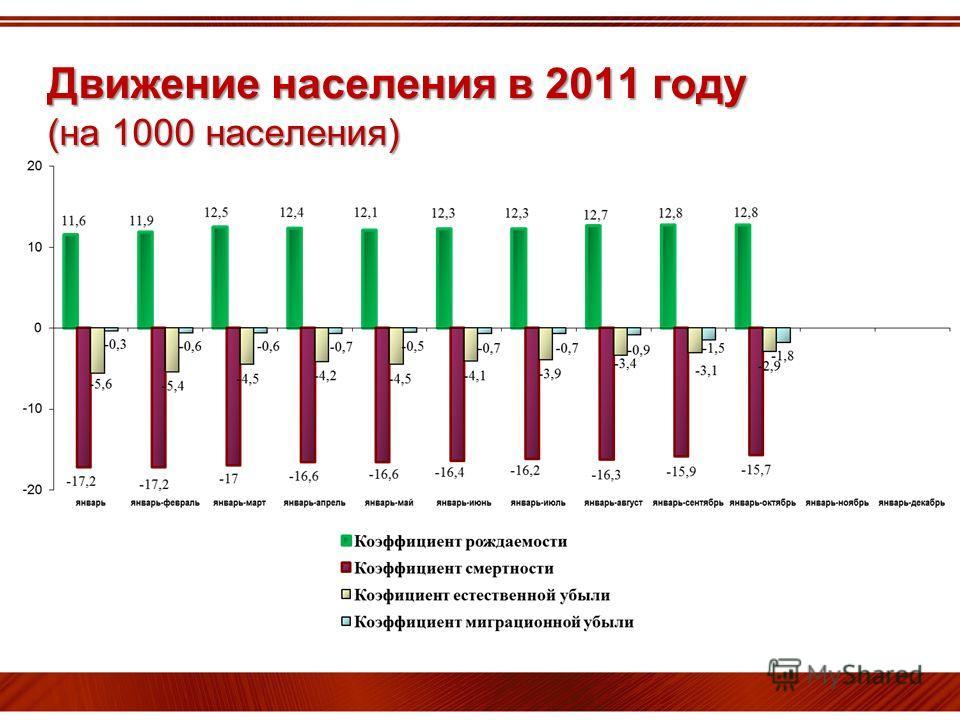 Движение населения в 2011 году (на 1000 населения)