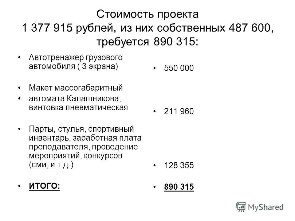 Стоимость проекта 1 377 915 рублей, из них собственных 487 600, требуется 890 315: Автотренажер грузового автомобиля ( 3 экрана) Макет массогабаритный автомата Калашникова, винтовка пневматическая Парты, стулья, спортивный инвентарь, заработная плата