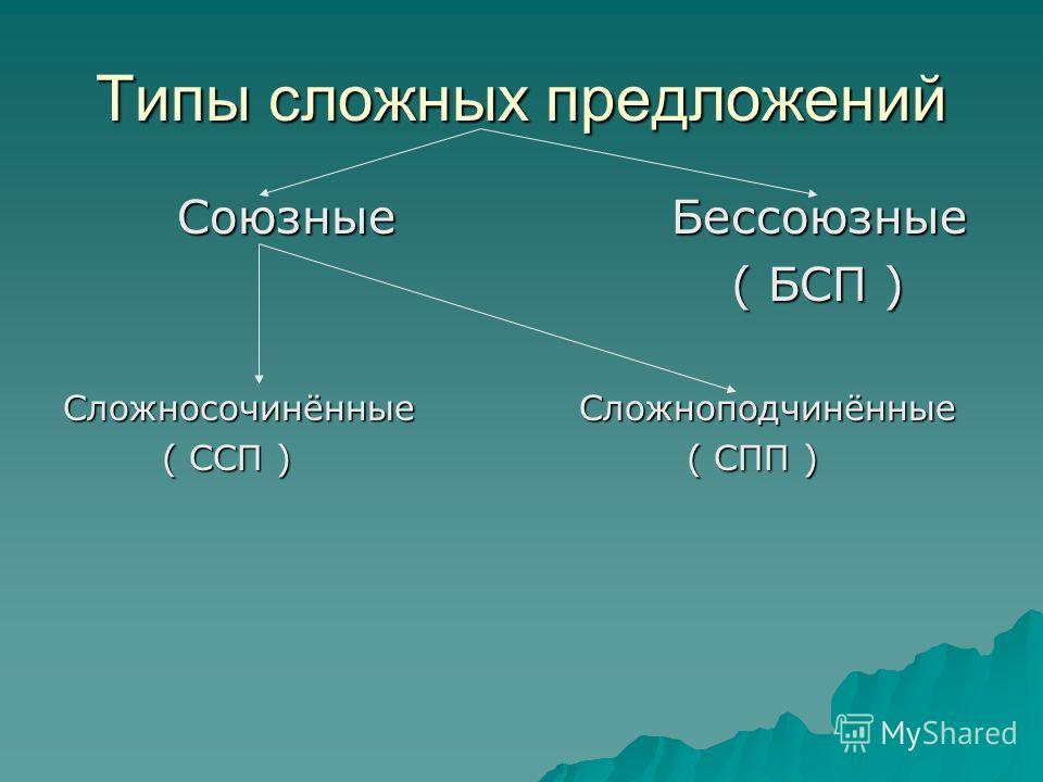 Типы сложных предложений Союзные Бессоюзные Союзные Бессоюзные ( БСП ) ( БСП ) Сложносочинённые Сложноподчинённые ( ССП ) ( СПП ) ( ССП ) ( СПП )