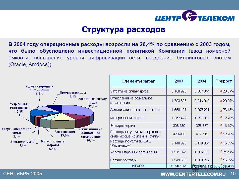 WWW.CENTERTELECOM.RU Структура расходов В 2004 году операционные расходы возросли на 26,4% по сравнению с 2003 годом, что было обусловлено инвестиционной политикой Компании (ввод номерной ёмкости, повышение уровня цифровизации сети, внедрение биллинг