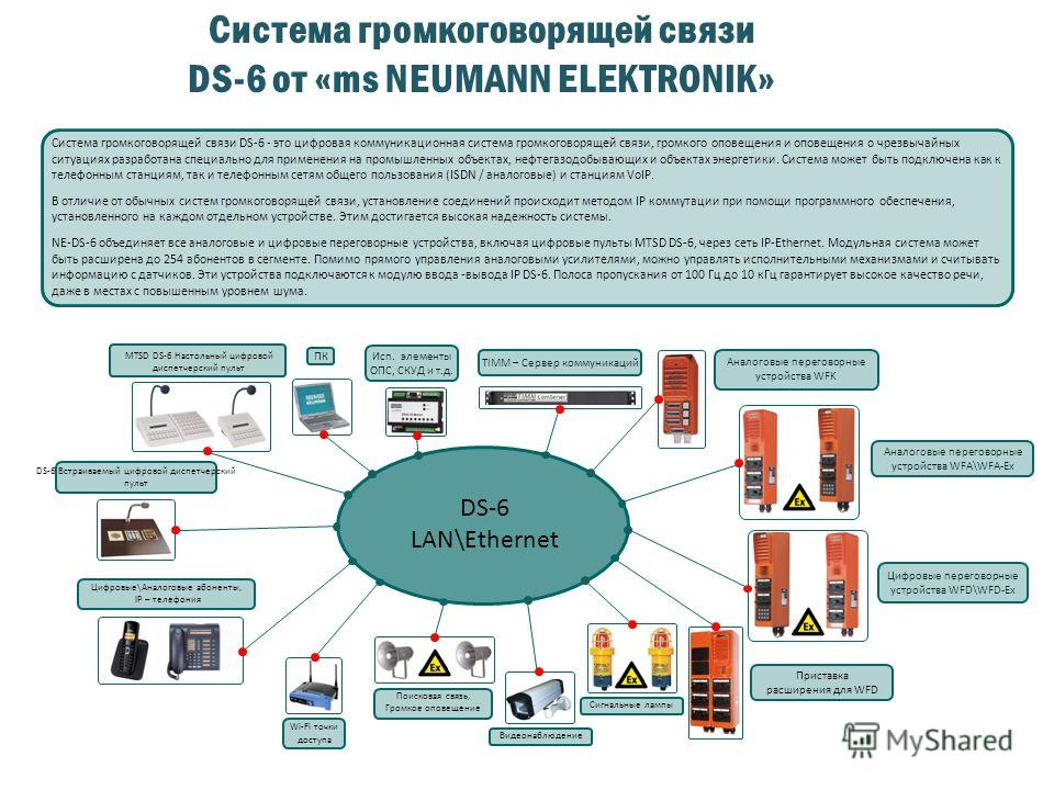 Система громкоговорящей связи DS-6 от «ms NEUMANN ELEKTRONIK» Wi-Fi точки доступа Сигнальные лампы Видеонаблюдение Поисковая связь, Громкое оповещение Цифровые\Аналоговые абоненты, IP – телефония DS-6 LAN\Ethernet Аналоговые переговорные устройства W