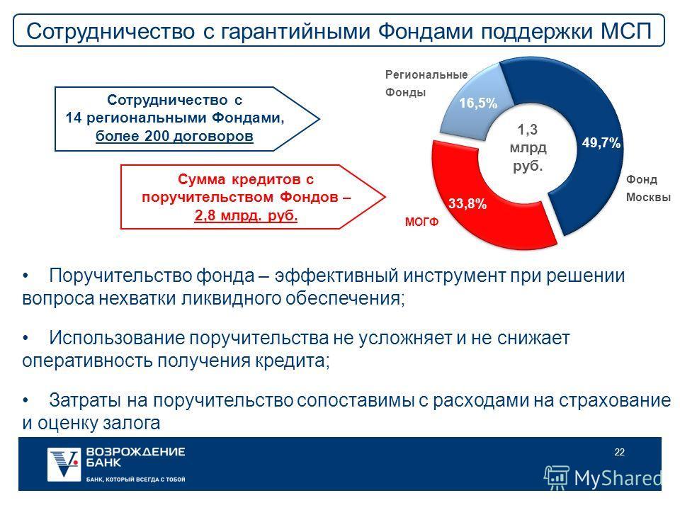 22 МОГФ 1,3 млрд руб. Региональные Фонды Фонд Москвы 33,8% Сотрудничество с 14 региональными Фондами, более 200 договоров Сумма кредитов с поручительством Фондов – 2,8 млрд. руб. Сотрудничество с гарантийными Фондами поддержки МСП 49,7% 16,5% Поручит