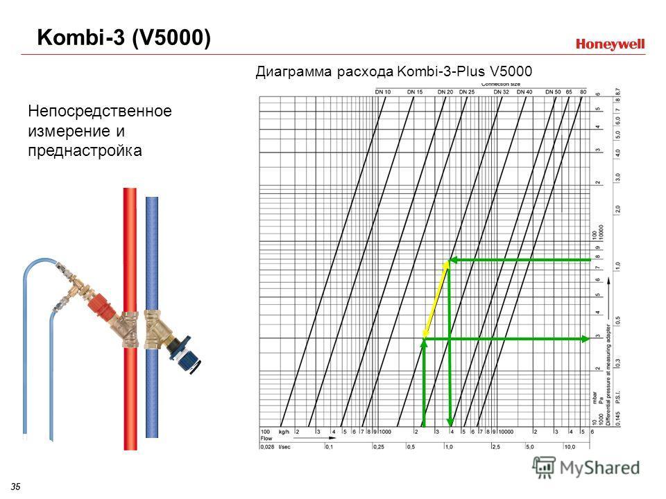 35 Непосредственное измерение и преднастройка Kombi-3 (V5000) Диаграмма расхода Kombi-3-Plus V5000