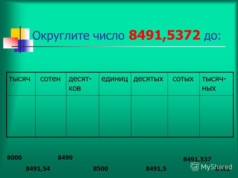 Округлите число 8491,5372 до: тысяч сотендесят- ков единицдесятых сотыхтысяч- ных 8000 8500 8490 84928491,58491,54 8491,537