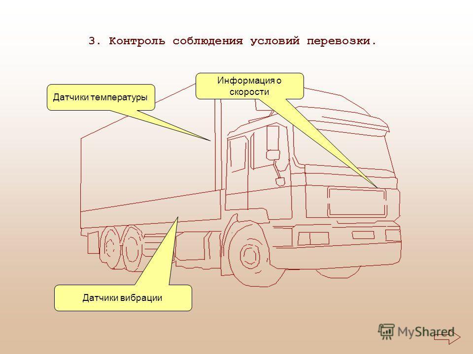 3. Контроль соблюдения условий перевозки. Датчики вибрации Информация о скорости Датчики температуры
