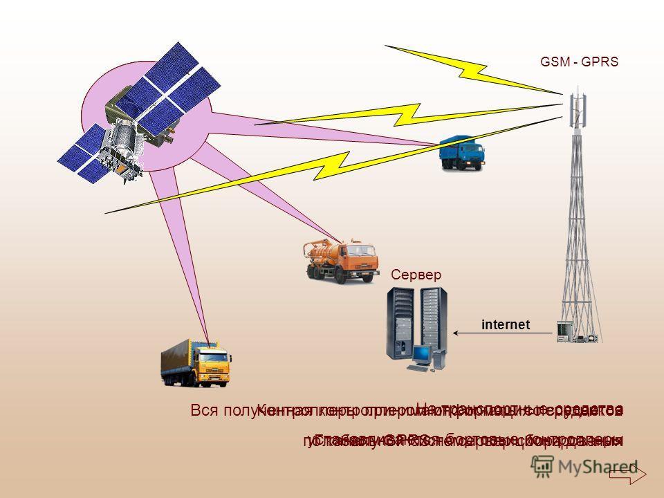 На транспортные средства устанавливаются бортовые контроллеры Контроллеры принимают сигналы со спутников Глобальной системы позиционирования Вся полученная контроллером информация передается по каналу GPRS на сервер сбора данных Сервер internet GSM -