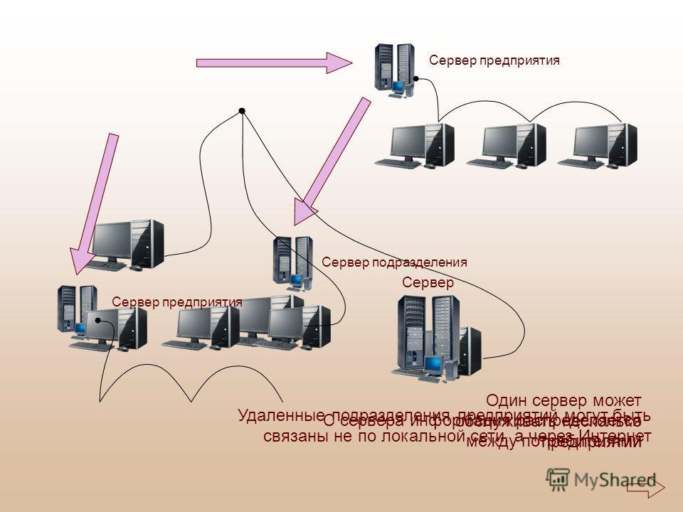 С сервера информация распределяется между потребителями Один сервер может обслуживать несколько предприятий Удаленные подразделения предприятий могут быть связаны не по локальной сети, а через Интернет Сервер Сервер предприятия Сервер подразделения
