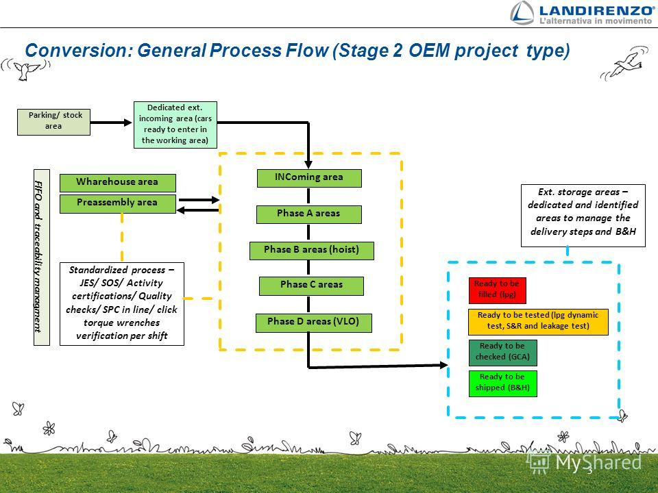 3 Conversion: General Process Flow (Stage 2 OEM project type) Dedicated ext. incoming area (cars ready to enter in the working area) INComing area Ready to be filled (lpg) Parking/ stock area Standardized process – JES/ SOS/ Activity certifications/