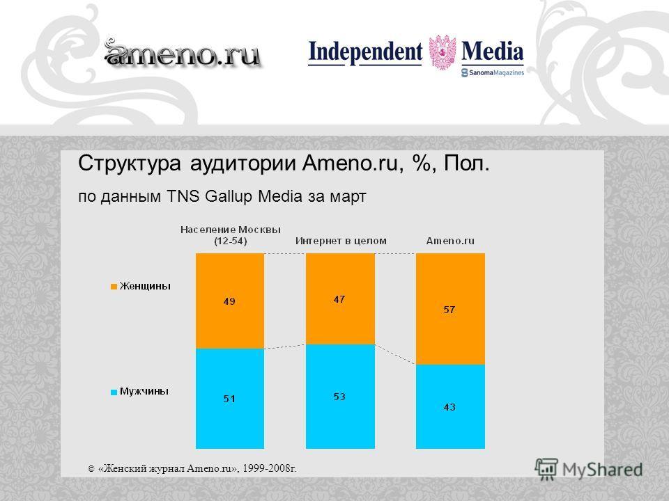© «Женский журнал Ameno.ru», 1999-2008г. Структура аудитории Ameno.ru, %, Пол. по данным TNS Gallup Media за март