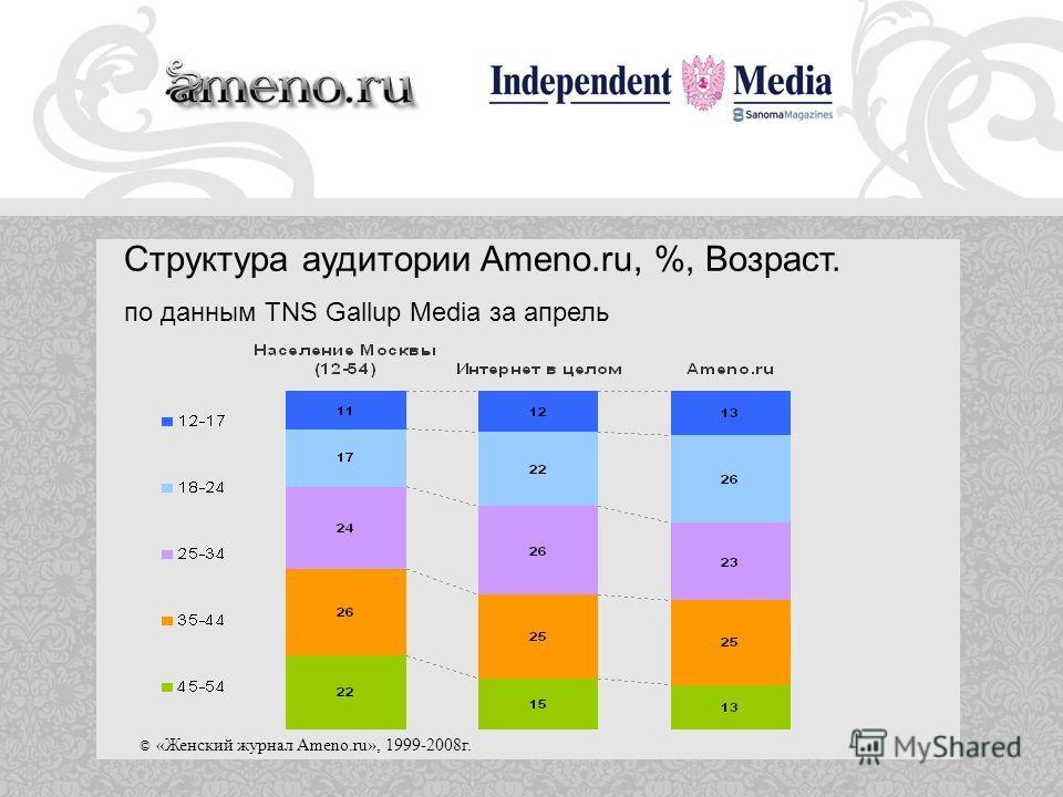 © «Женский журнал Ameno.ru», 1999-2008г. Структура аудитории Ameno.ru, %, Возраст. по данным TNS Gallup Media за апрель