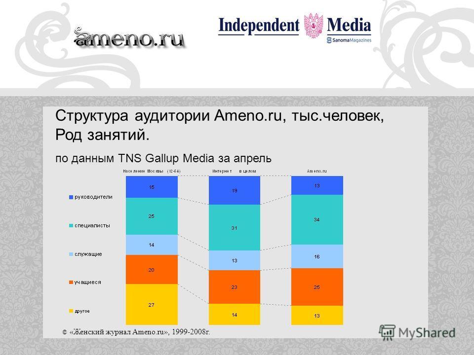 © «Женский журнал Ameno.ru», 1999-2008г. Структура аудитории Ameno.ru, тыс.человек, Род занятий. по данным TNS Gallup Media за апрель