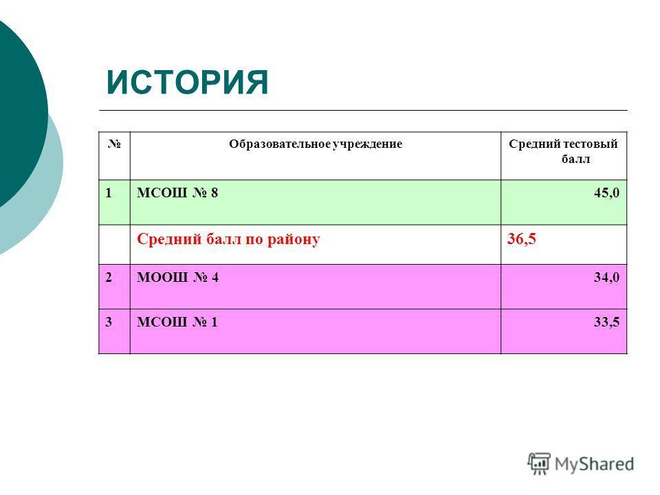 ИСТОРИЯ Образовательное учреждениеСредний тестовый балл 1МСОШ 845,0 Средний балл по району36,5 2МООШ 434,0 3МСОШ 133,5