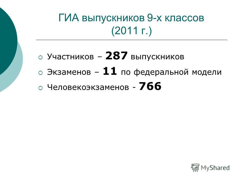 ГИА выпускников 9-х классов (2011 г.) Участников – 287 выпускников Экзаменов – 11 по федеральной модели Человекоэкзаменов - 766
