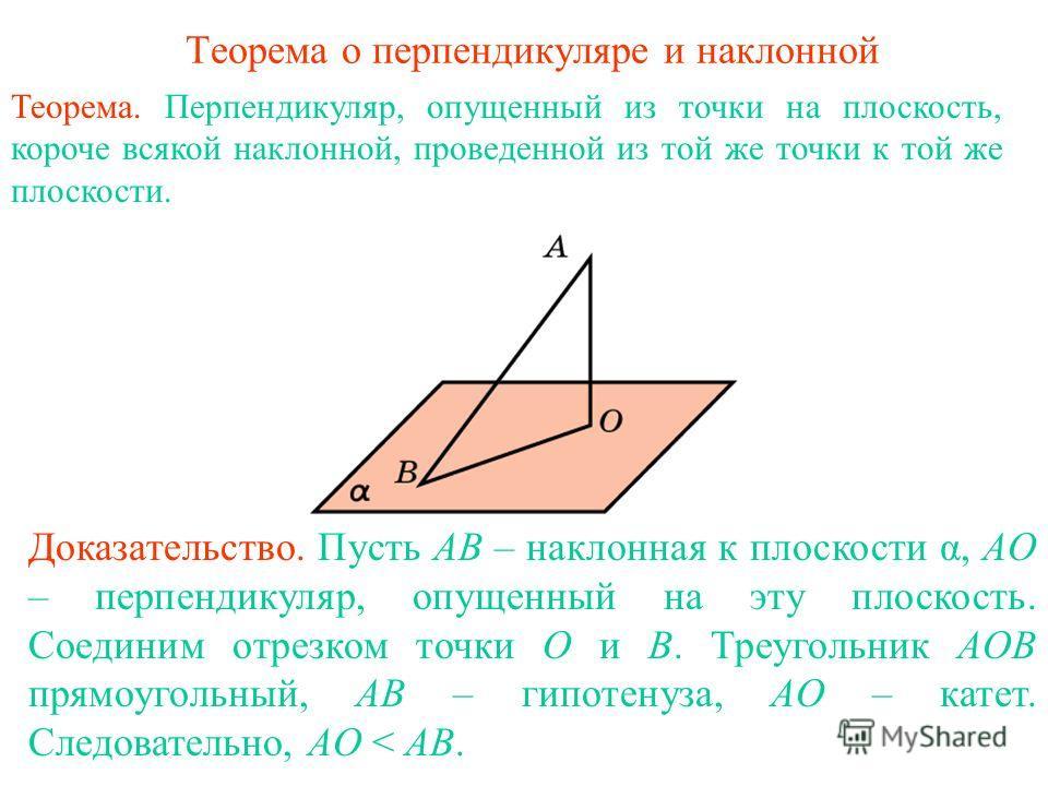 Теорема о перпендикуляре и наклонной Теорема. Перпендикуляр, опущенный из точки на плоскость, короче всякой наклонной, проведенной из той же точки к той же плоскости. Доказательство. Пусть AB – наклонная к плоскости α, AO – перпендикуляр, опущенный н