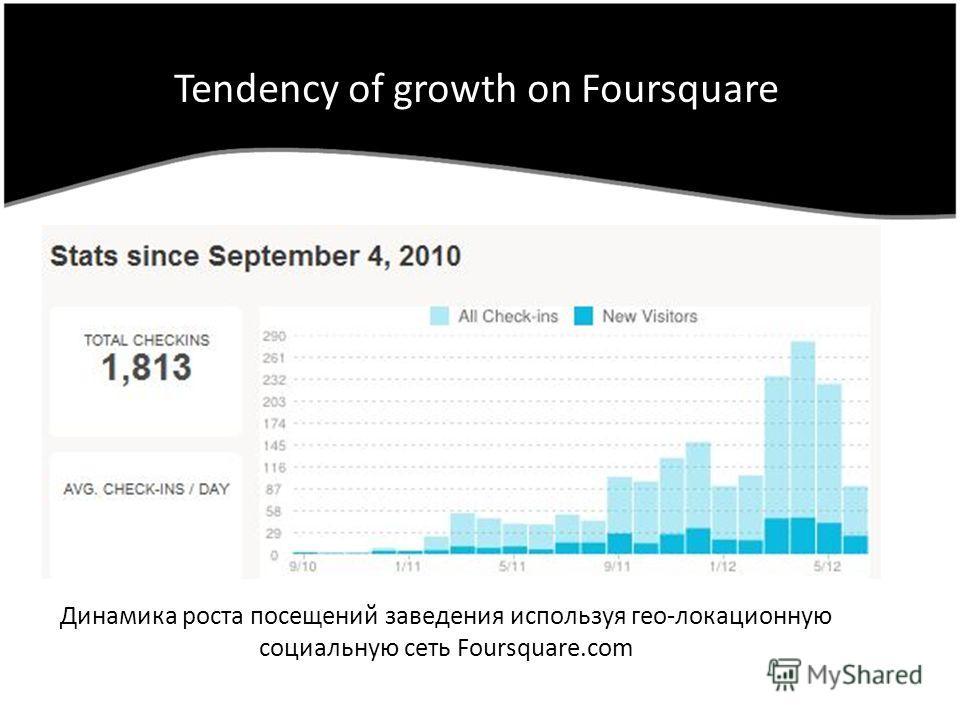 Tendency of growth on Foursquare Динамика роста посещений заведения используя гео-локационную социальную сеть Foursquare.com