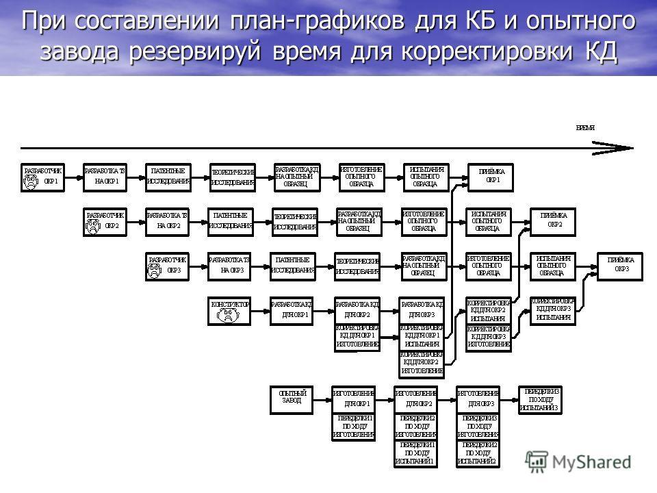 При составлении план-графиков для КБ и опытного завода резервируй время для корректировки КД