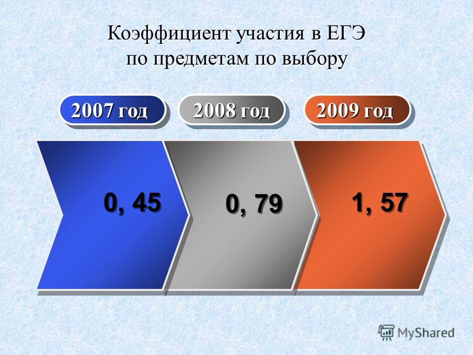 Коэффициент участия в ЕГЭ по предметам по выбору 2007 год 2009 год 2008 год 0, 79 1, 57 0, 45