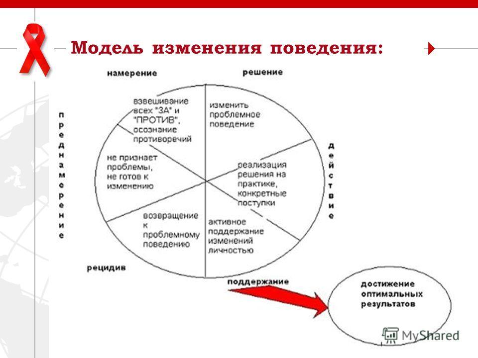 3 Модель изменения поведения: