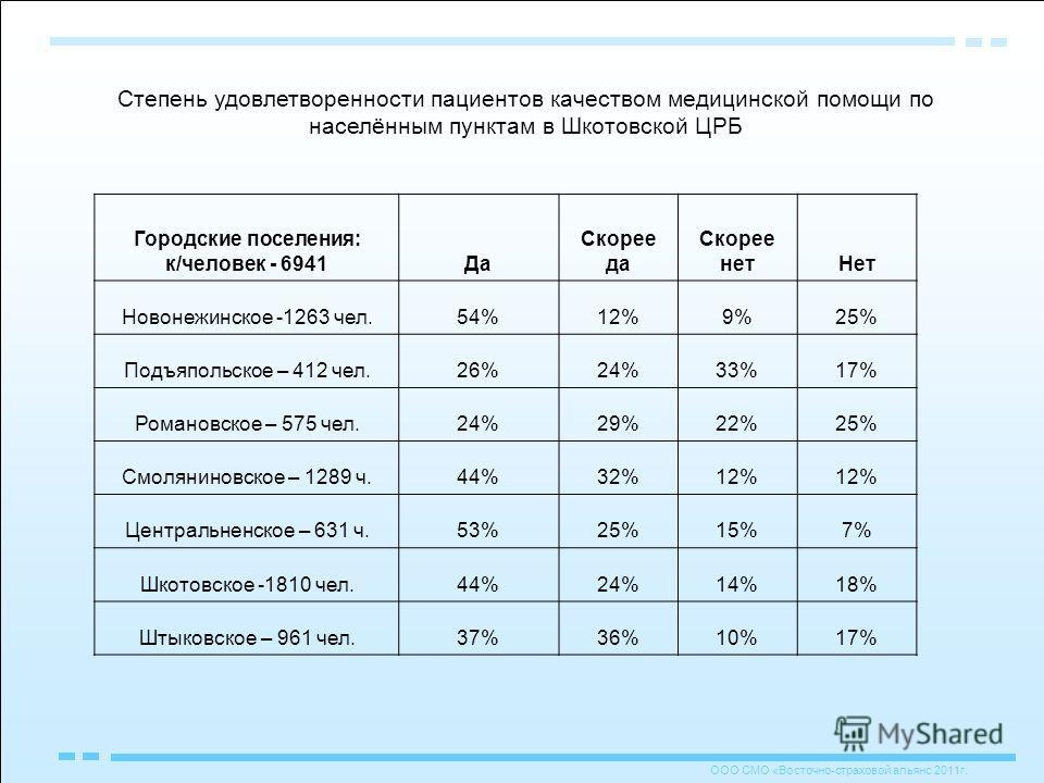 Городские поселения: к/человек - 6941Да Скорее да Скорее нетНет Новонежинское -1263 чел.54%12%9%25% Подъяпольское – 412 чел.26%24%33%17% Романовское – 575 чел.24%29%22%25% Смоляниновское – 1289 ч.44%32%12% Центральненское – 631 ч.53%25%15%7% Шкотовск