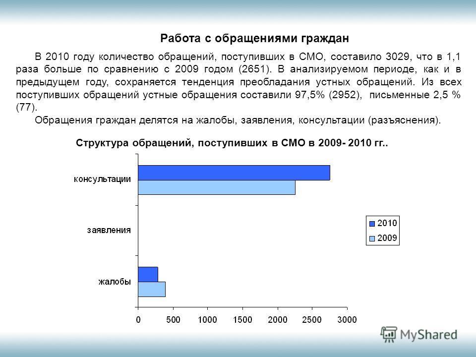 Работа с обращениями граждан В 2010 году количество обращений, поступивших в СМО, составило 3029, что в 1,1 раза больше по сравнению с 2009 годом (2651). В анализируемом периоде, как и в предыдущем году, сохраняется тенденция преобладания устных обра