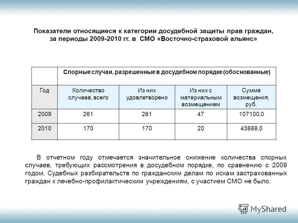Показатели относящиеся к категории досудебной защиты прав граждан, за периоды 2009-2010 гг. в СМО «Восточно-страховой альянс» Спорные случаи, разрешенные в досудебном порядке (обоснованные) ГодКоличество случаев, всего Из них удовлетворено Из них с м