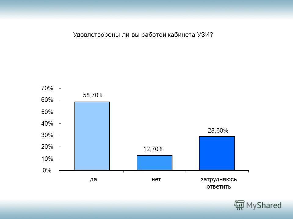 Удовлетворены ли вы работой кабинета УЗИ? 58,70% 12,60% 28,60% 0% 10% 20% 30% 40% 50% 60% 70% данетзатрудняюсь ответить 12,70%