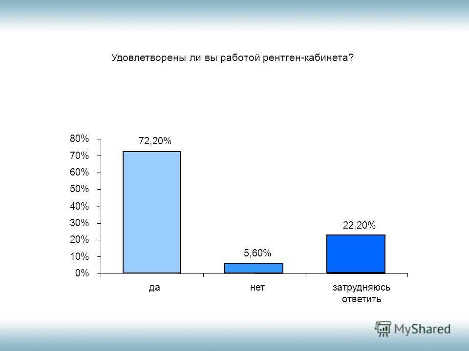 Удовлетворены ли вы работой рентген-кабинета? 72,20% 5,60% 22,20% 0% 10% 20% 30% 40% 50% 60% 70% 80% данетзатрудняюсь ответить