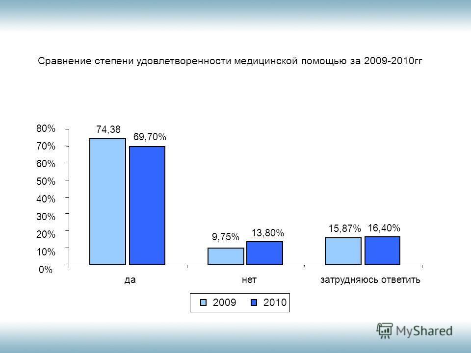 Сравнение степени удовлетворенности медицинской помощью за 2009-2010гг 0 10 20 30 40 50 60 70 80 данетзатрудняюсь ответить 20092010 74,38 69,70% 9,75% 15,87% 16,40% 13,80% 80% 70% 60% 50% 40% 30% 20% 10% 0%