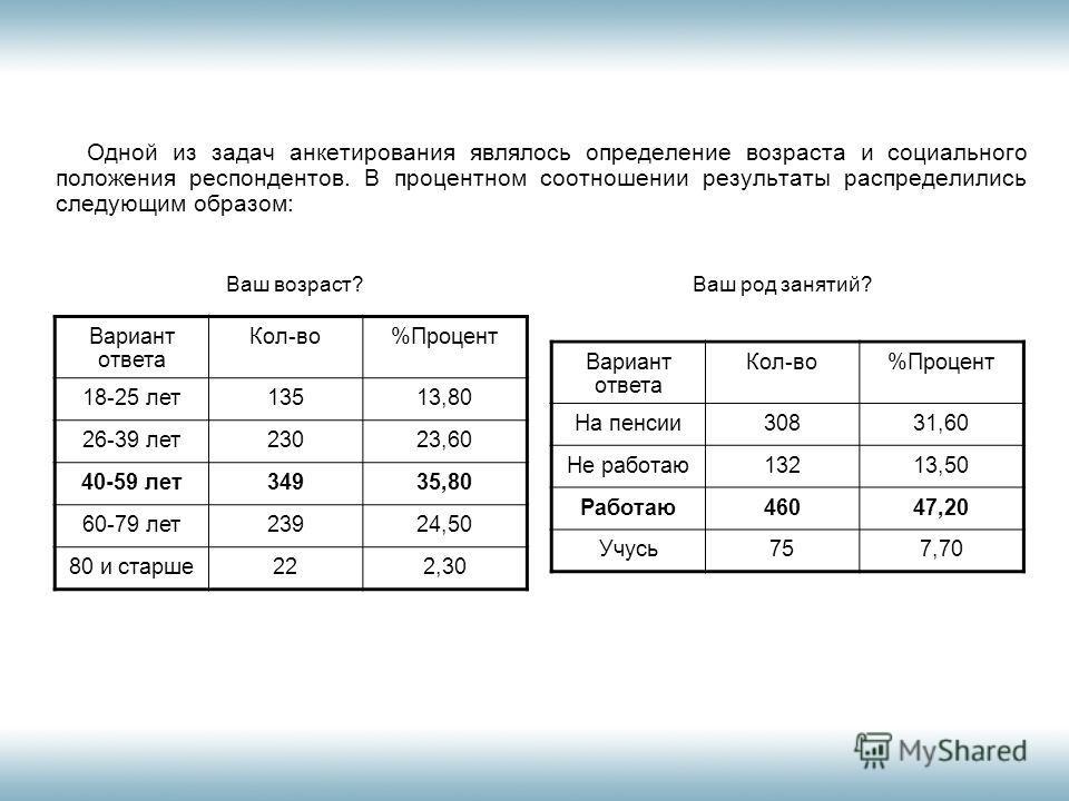 Одной из задач анкетирования являлось определение возраста и социального положения респондентов. В процентном соотношении результаты распределились следующим образом: Вариант ответа Кол-во%Процент На пенсии30831,60 Не работаю13213,50 Работаю46047,20