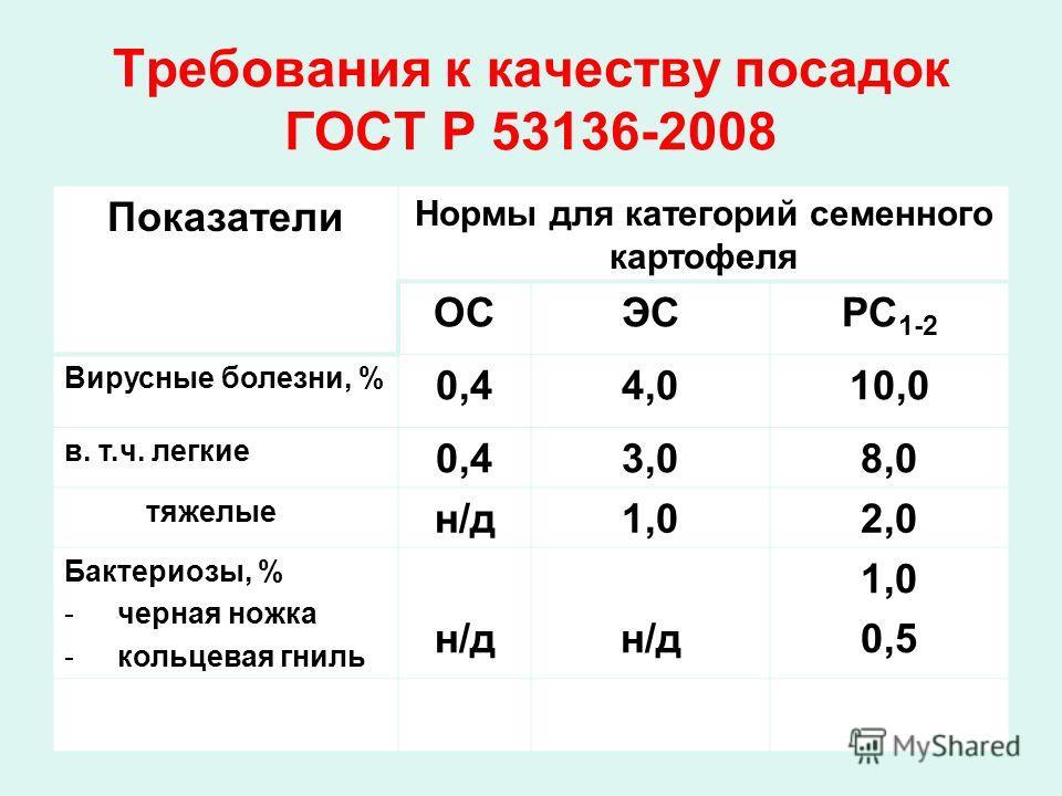 Требования к качеству посадок ГОСТ Р 53136-2008 Показатели Нормы для категорий семенного картофеля ОСЭСРС 1-2 Вирусные болезни, % 0,44,010,0 в. т.ч. легкие 0,43,08,0 тяжелые н/д1,02,0 Бактериозы, % -черная ножка -кольцевая гниль н/д 1,0 0,5