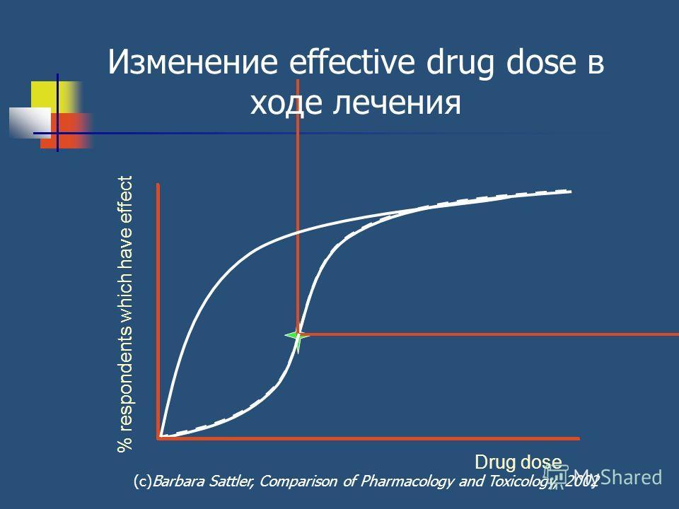 Изменение effective drug dose в ходе лечения Drug dose % respondents which have effect (с)Barbara Sattler, Comparison of Pharmacology and Toxicology, 2002