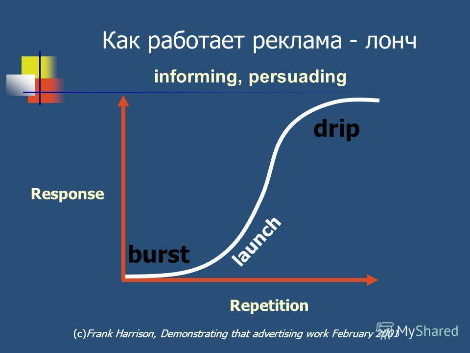 Response Repetition Как работает реклама - лонч launch burst drip informing, persuading (с)Frank Harrison, Demonstrating that advertising work February 2001