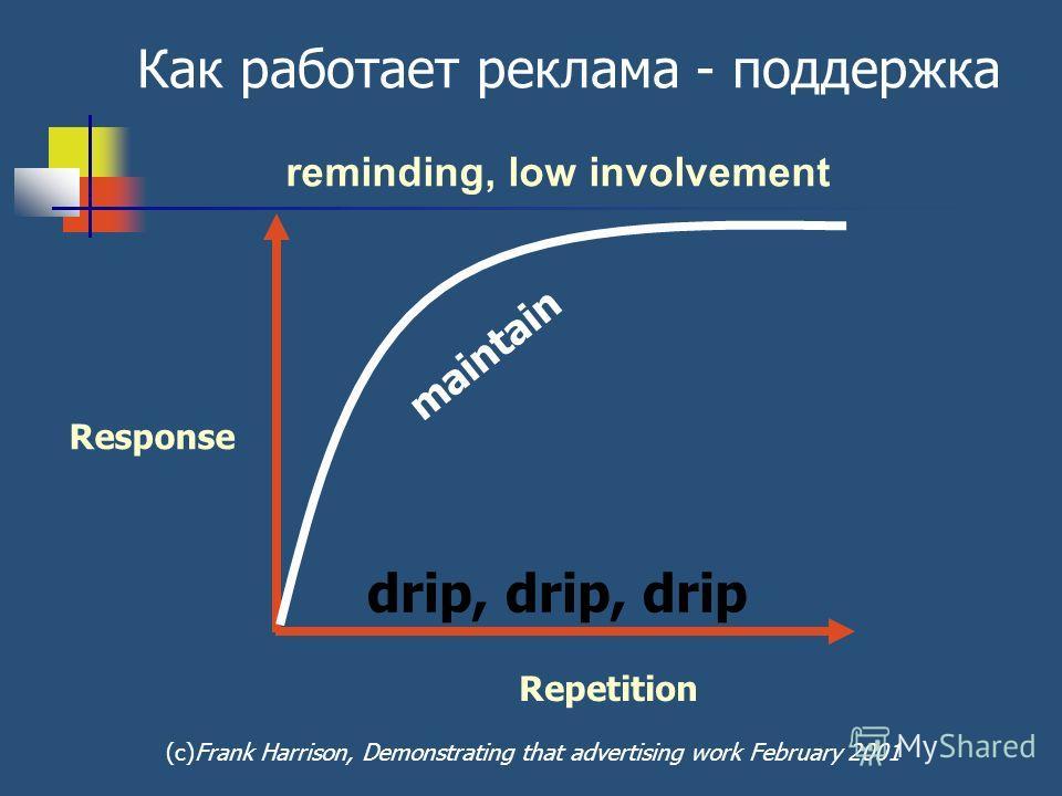 Response Repetition Как работает реклама - поддержка maintain drip, drip, drip reminding, low involvement (с)Frank Harrison, Demonstrating that advertising work February 2001