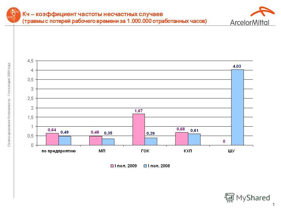 Охрана здоровья и безопасность Итоги работы за 1-е полугодие 2009 года ОАО «АрселорМиттал Кривой Рог»