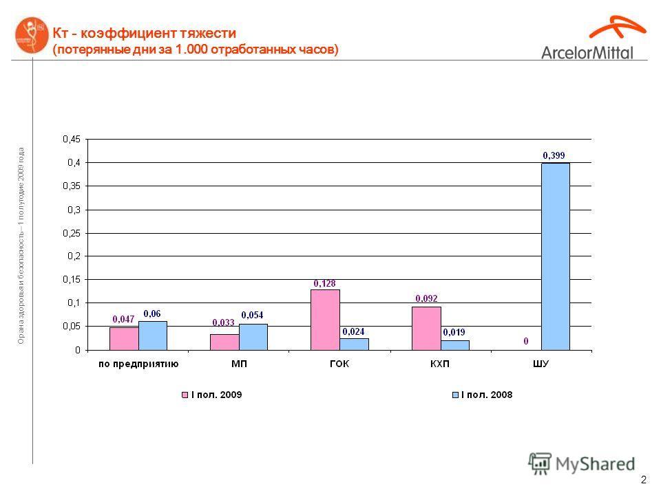 Орана здоровья и безопасность – 1 полугодие 2009 года 1 Кч – коэффициент частоты несчастных случаев (травмы с потерей рабочего времени за 1.000.000 отработанных часов)