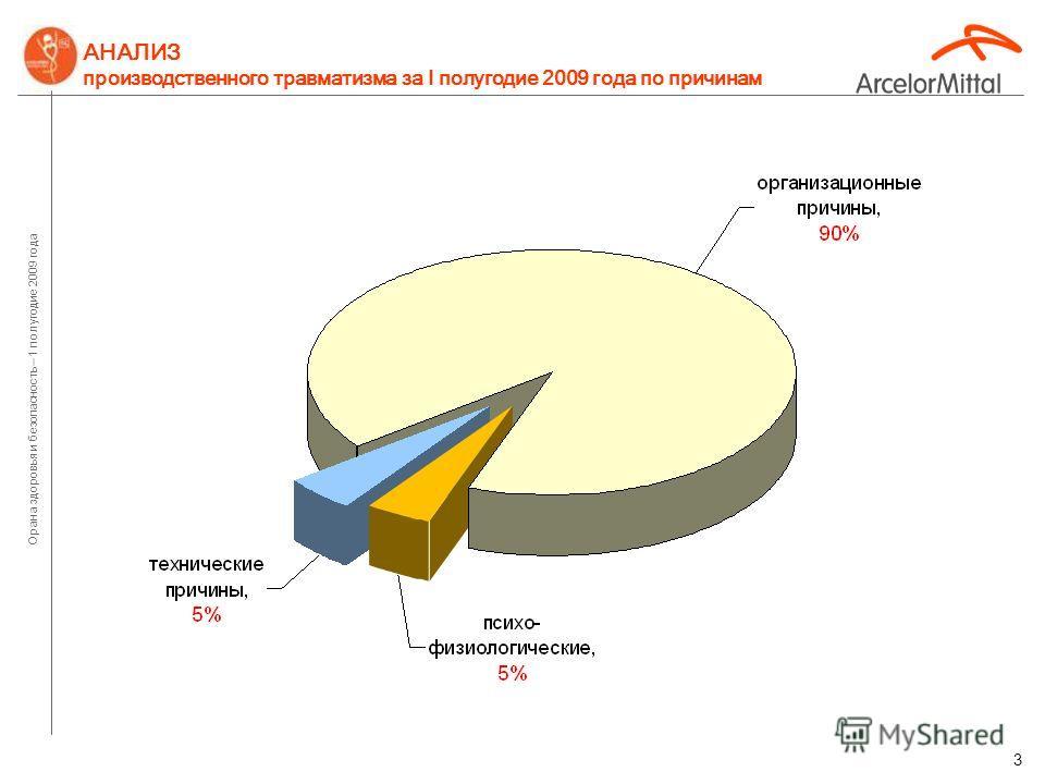 Орана здоровья и безопасность – 1 полугодие 2009 года 2 Кт - коэффициент тяжести (потерянные дни за 1.000 отработанных часов)