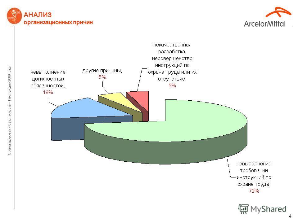 Орана здоровья и безопасность – 1 полугодие 2009 года 3 АНАЛИЗ производственного травматизма за I полугодие 2009 года по причинам