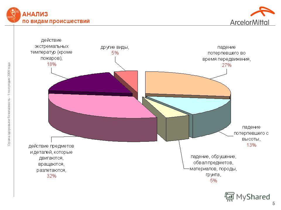 Орана здоровья и безопасность – 1 полугодие 2009 года 4 АНАЛИЗ организационных причин