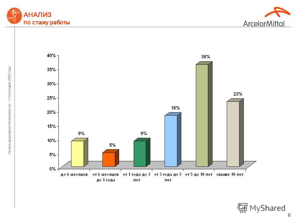 Орана здоровья и безопасность – 1 полугодие 2009 года 5 АНАЛИЗ по видам происшествий