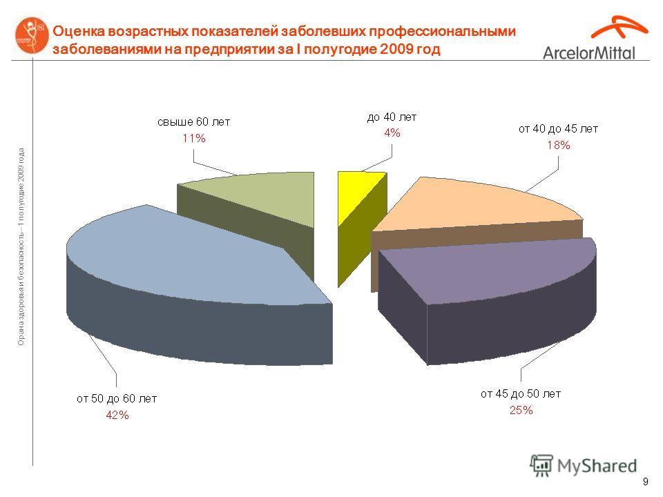 Орана здоровья и безопасность – 1 полугодие 2009 года 88 Количество случаев профзаболеваний по производствам за I полугодие 2009 года в сравнении с I полугодие м 2008 года