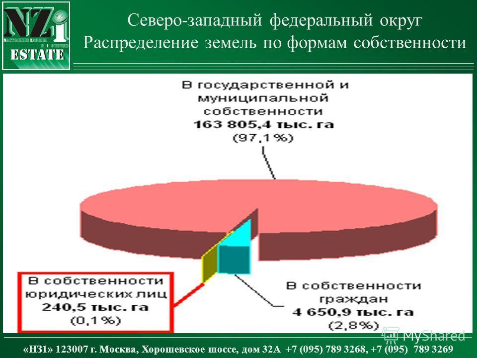 Северо-западный федеральный округ Распределение земель по формам собственности «НЗ1» 123007 г. Москва, Хорошевское шоссе, дом 32А +7 (095) 789 3268, +7 (095) 789 3269