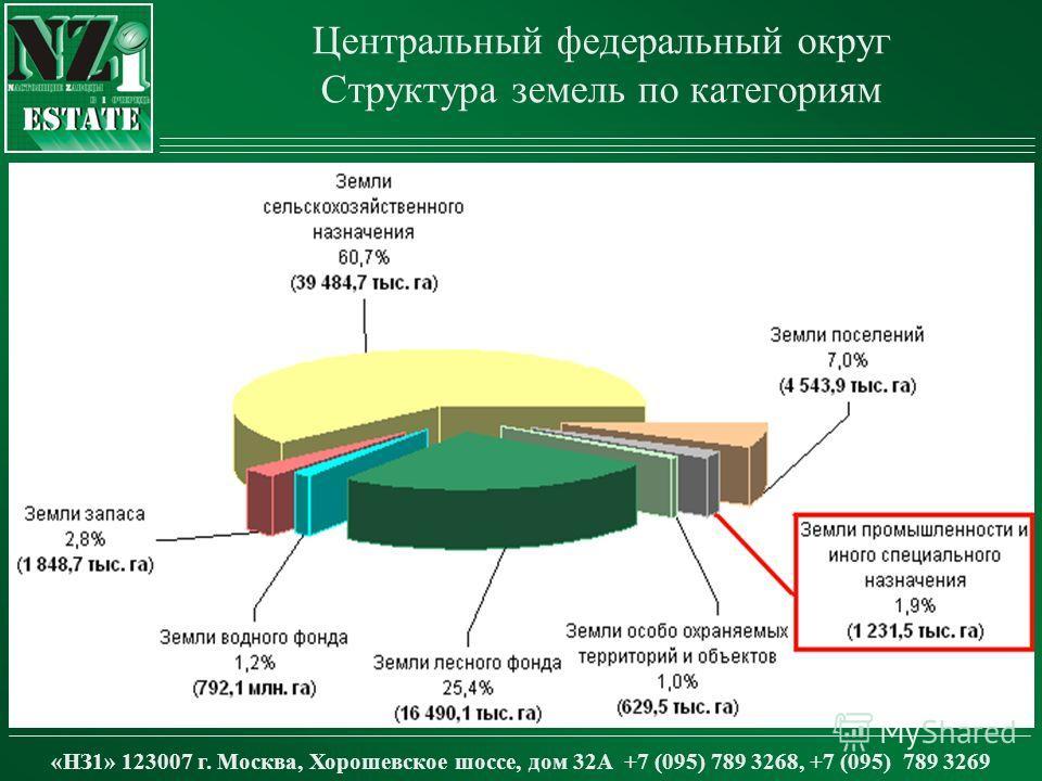 Центральный федеральный округ Структура земель по категориям «НЗ1» 123007 г. Москва, Хорошевское шоссе, дом 32А +7 (095) 789 3268, +7 (095) 789 3269