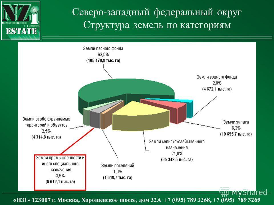 Северо-западный федеральный округ Структура земель по категориям «НЗ1» 123007 г. Москва, Хорошевское шоссе, дом 32А +7 (095) 789 3268, +7 (095) 789 3269