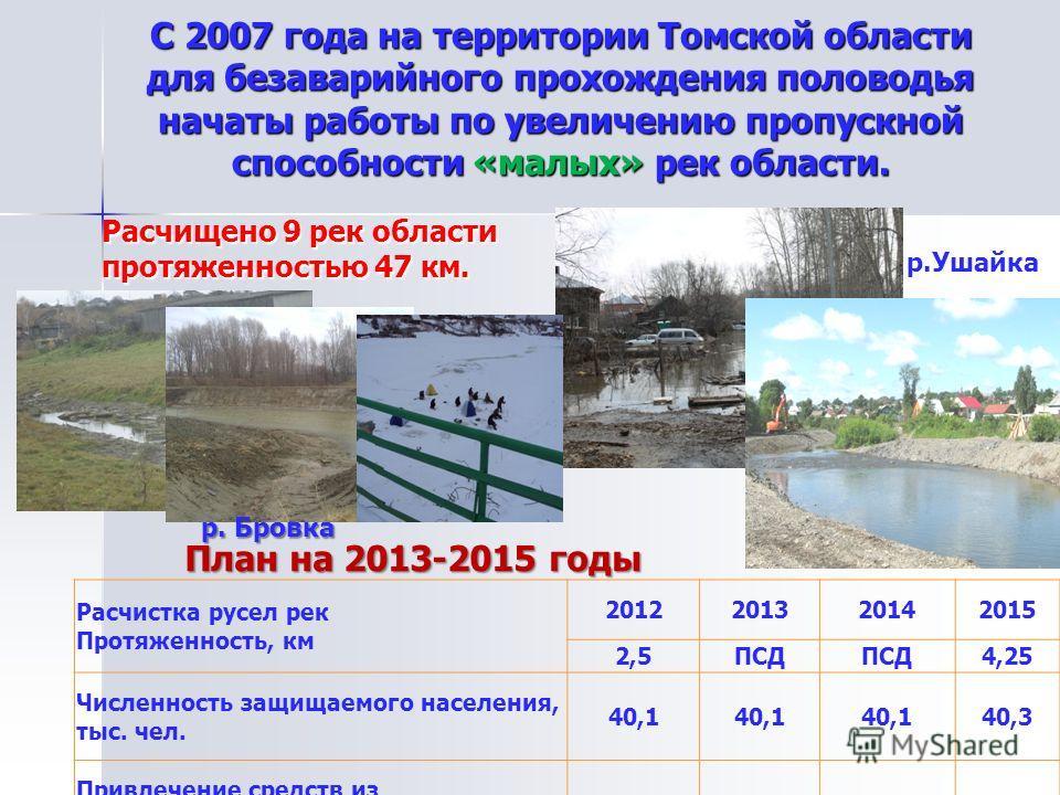 С 2007 года на территории Томской области для безаварийного прохождения половодья начаты работы по увеличению пропускной способности «малых» рек области. Расчищено 9 рек области протяженностью 47 км. План на 2013-2015 годы Расчистка русел рек Протяже