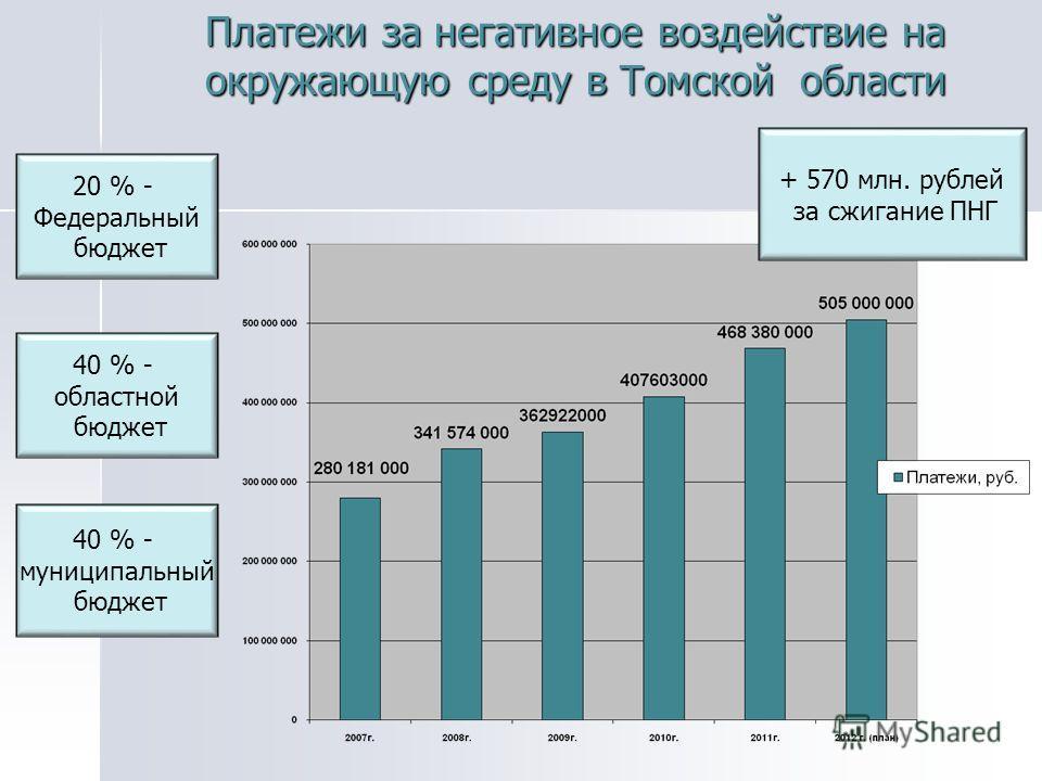 Платежи за негативное воздействие на окружающую среду в Томской области 20 % - Федеральный бюджет 40 % - областной бюджет 40 % - муниципальный бюджет + 570 млн. рублей за сжигание ПНГ