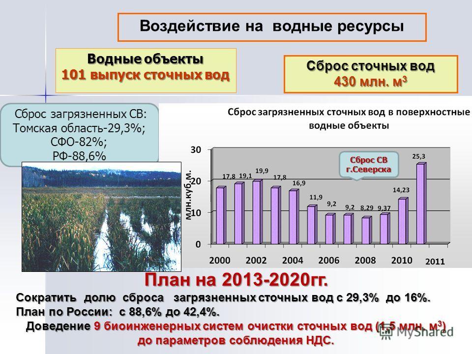 Воздействие на водные ресурсы Сброс сточных вод 430 млн. м 3 Водные объекты 101 выпуск сточных вод Сброс загрязненных СВ: Томская область-29,3%; СФО-82%; РФ-88,6% Сброс СВ г.Северска План на 2013-2020гг. Сократить долю сброса загрязненных сточных вод