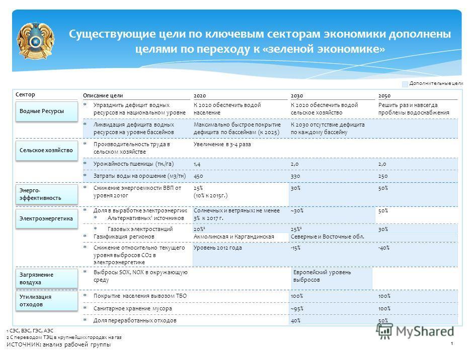 О Концепции по переходу Республики Казахстан к «зеленой экономике» и Плана мероприятий по ее реализации Министерство охраны окружающей среды Республики Казахстан