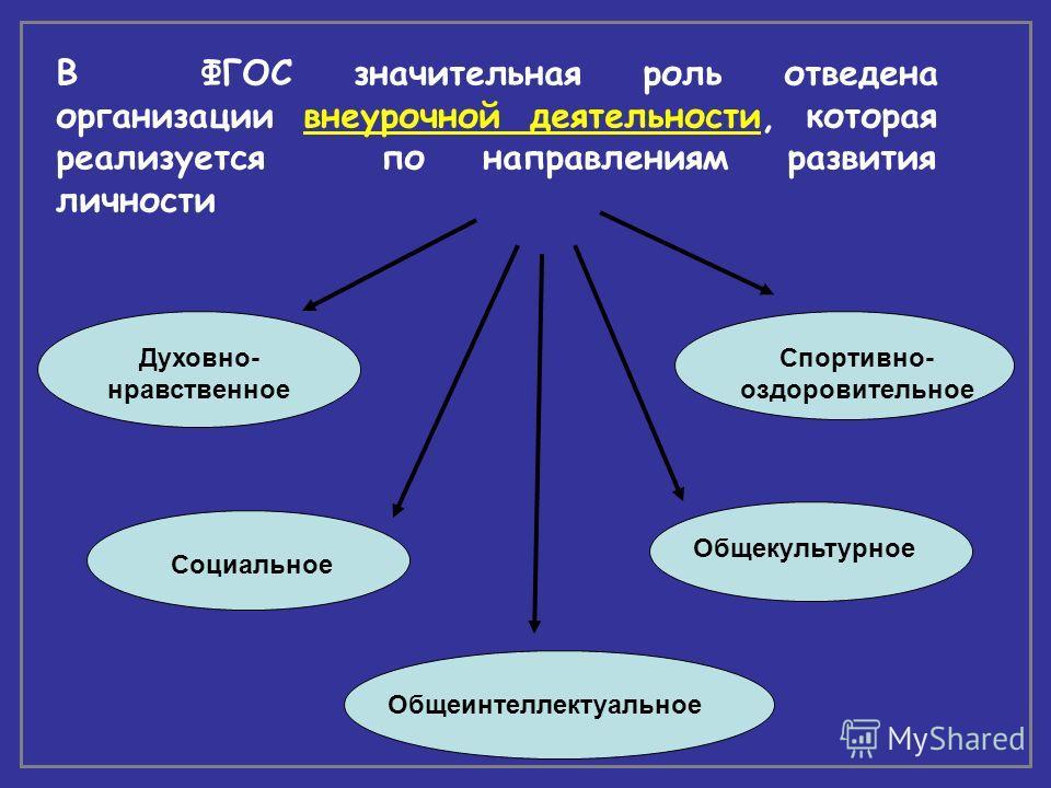 В ФГОС значительная роль отведена организации внеурочной деятельности, которая реализуется по направлениям развития личности Духовно- нравственное Социальное Спортивно- оздоровительное Общекультурное Общеинтеллектуальное
