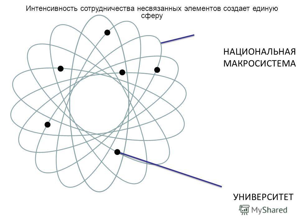 НАЦИОНАЛЬНАЯ МАКРОСИСТЕМА УНИВЕРСИТЕТ Интенсивность сотрудничества несвязанных элементов создает единую сферу